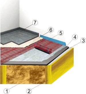 Как сделать полы из цсп под плитку